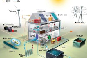 Primena obnovljivih izvora energije